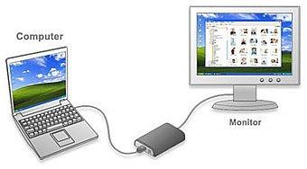 Come aggiungere un monitor al computer portatile