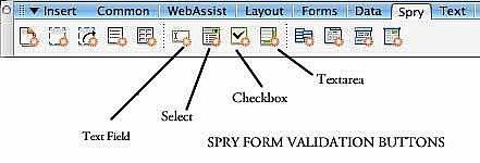 Come per convalidare un campo di testo con Dreamweaver Spry Form Widget