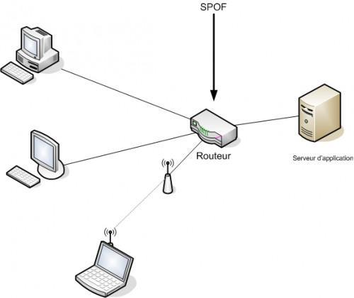 Come faccio più computer accedere a Internet tramite una connessione singola?