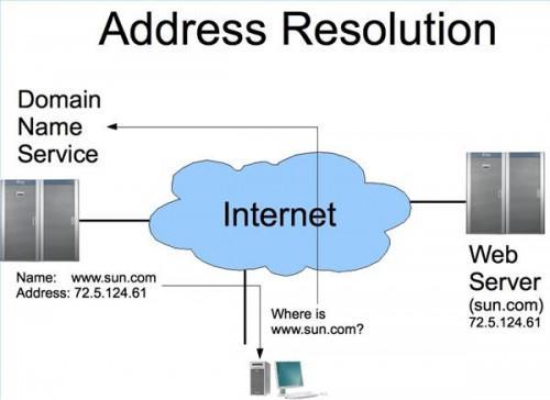 Come creare un server di rete