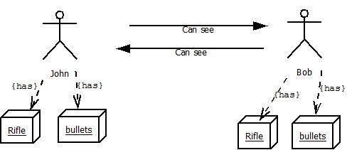 Come progettare giochi in Java