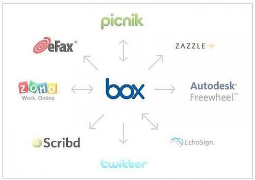 Come archiviare e condividere file con la scatola