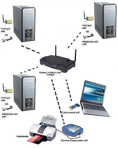 Come costruire un antenna WiFi