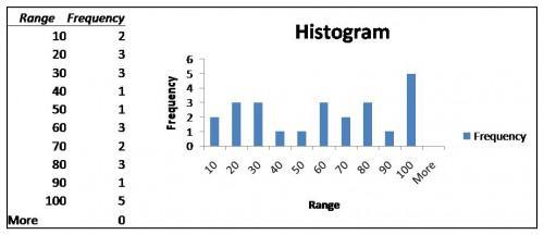 Come fare un istogramma in Microsoft Excel