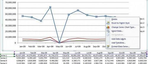Come aggiungere un secondo asse Y di un grafico in Microsoft Excel