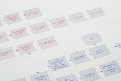 Qual è la differenza tra un diagramma diagramma di flusso e flusso di dati?