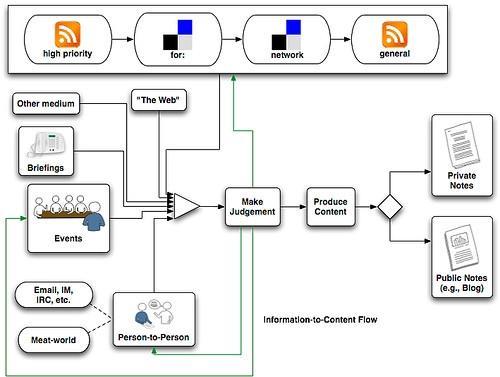 Definizione di un diagramma di sequenza