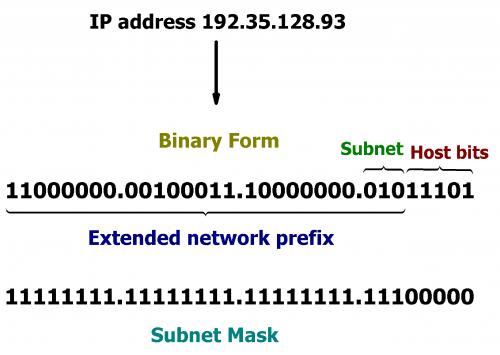 Come calcolare una maschera di sottorete IP