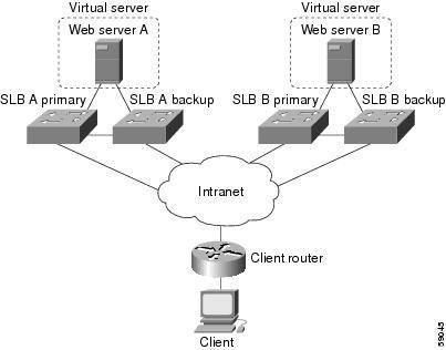 Come funziona un server di rete funziona?