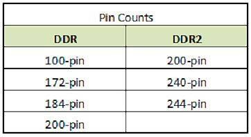 Qual è la differenza tra DDR e DDR2 SDRAM?